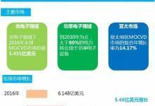2021年全球MOCVD市场将突破11亿美元