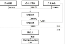 中芯国际入主长电科技 杠杆收购最终套了谁?