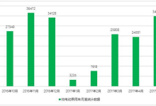1-5月新能源车企表现分析:看谁夺比亚迪桂冠