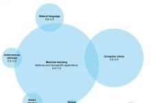 麦肯锡人工智能报告:五大实操秘诀抢夺千亿市场