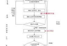 """新能源汽车产业:避免从""""骗补""""变成""""骗资质"""""""