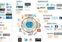 全球医疗人工智能产业图谱出炉