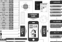 盘点:和手机行业相关的专业