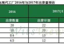 2017全球液晶电视代工厂出货排名