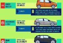 一图纵览全美电动汽车的那点事儿!