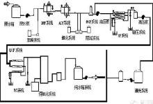 化工废水处理类型及工艺流程最全解析