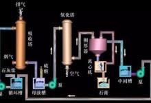 烟气脱硫技术及工艺流程超全解析