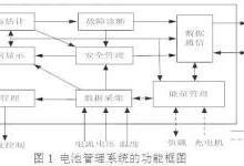 车载动力电池系统及充电机充电技术解析
