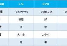 a-Si/GZO/LTPS三种技术对比:到底谁主沉浮?