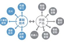 中国人工智能领域投资机构10强榜单