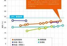 晶硅光伏电池效率创26.3%世界纪录