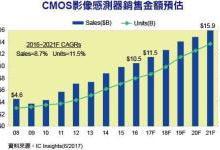 CMOS图像传感器销售金额预测