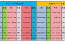 从国际标准分析LED色容差