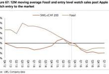 智能手表正在逐步取代传统手表