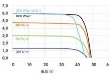 光伏组件高达24%的发电损失去哪了?