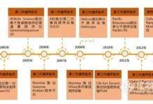 《2017年中国基因测序产业图谱》重磅发布