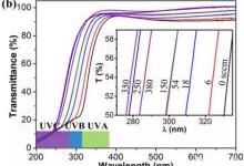 增强UV LED的透明导电性新方法
