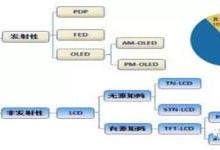 最详实的OLED行业研究 你想知道的都在这里