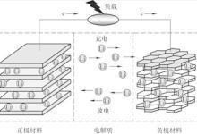 浅析动力电池各种概念及原理