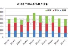 2017石墨电极价格影响及供应格局