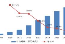 2017年中国LED照明散热组件前景及格局分析