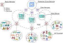 嵌入式物联网(IoT)设计的六个最佳实践