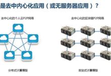 用区块链实现物联网网络去中心化