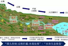 面源污染型特征与生态修复技术解析