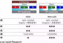 """Micro LED是一场缺乏主导者的""""赌注"""""""