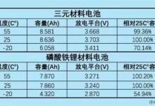 三元PK磷酸铁锂的结果:一看便知