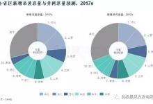 聚焦:2017中国风电市场六大预测