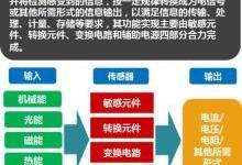 物联网的五官:传感器发展面面观