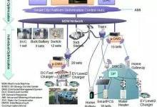 浅析智能电网的需求响应技术