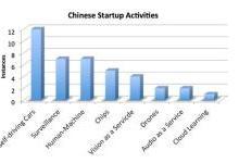 中国深度学习初创公司哪家强?