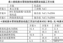 脱硫废水零排放工艺处理技术解析