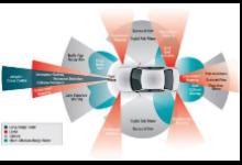 搭建最复杂的消费类设备 前沿汽车电子技术一览