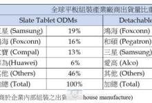全球平板组装产业出货大幅下滑