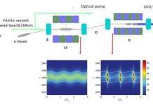上海应物所在储存环自由电子激光方面研究取得进展