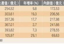 台湾半导体设备厂产值有望创新高