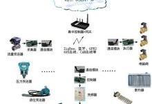 工业物联网的关键技术和主要应用