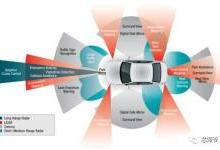 从传感器到人工智能,最前沿的汽车电子是啥样的?