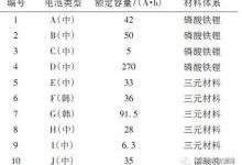 国内外动力电池5大性能对比测试分析