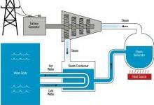 聚焦:水资源短缺带来的电力危机