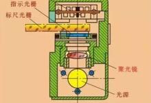 光栅传感器的结构原理及应用