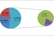深度|中国动力电池市场预测及趋势分析