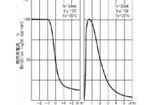 光电传感器使用要注意哪些问题?