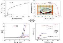 中红外非线性光学晶体材料研究取得进展