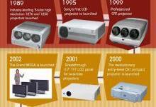 索尼投影机发展史:从视频投影机到激光投影机