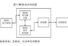 RFID传感技术在消费领域的应用及前景分析
