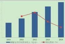 中国输配电及控制设备市场概况分析